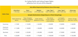 Cathay Pacific Miles Chart Cathay Pacific Asia Miles Devaluation