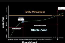 Tiborasaurusrex Charts Modern Spartan Systems Copper Destroyer Vs Sweets 7 62 Vs