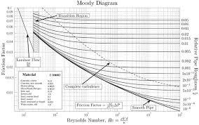 Turbulent Flow Chart