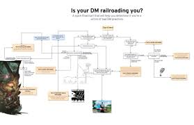 Is Your Dm Railroading You A Quick Flowchart That Will Help