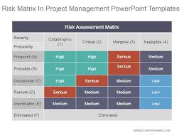 Powerpoint Project Management Templates Risk Matrix In Project Management Powerpoint Templates
