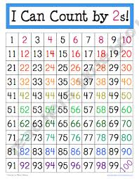 Help Your Students See Skip Counting Patterns On A Hundreds