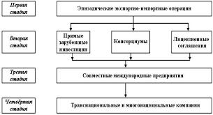 Международный финансовый менеджмент Лекции