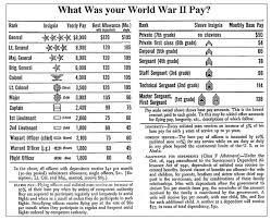 Usaf Salary Chart 48 Specific Warrant Officer Pay Chart 2019