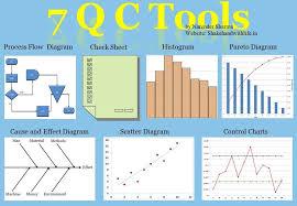 7 Qc Tools Control Charts 7 Qc Tools 7 Quality Control Tools 7 Quality Tools 7 Basic Quality Tools Quality Tools