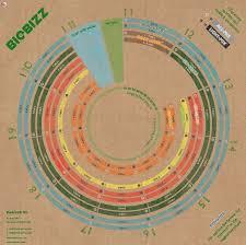 37 Prototypal Biobizz Heaven Feed Chart