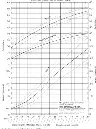 Fenton Preterm Growth Chart Girl Figure 1 From Using The Lms Method To Calculate Z Scores For