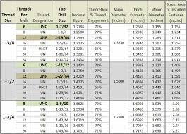 Ansi Tap Drill Chart 14 Ansi Thredfloer Hole Size Chart Sti Thread Chart Www