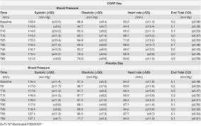 Heart Rate Vs Blood Pressure Chart Physiological Data Blood Pressure Heart Rate And End Tidal