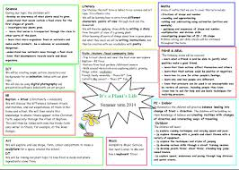 summer term topic web harestock primary school topic web summer term 2014