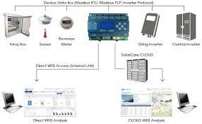 energy management system leatec fine ceramics co device data bus modbus rtu modbus tcp inverter protocol array box sensor revenue meter string inverter central inverter solarcare cloud