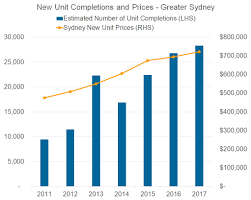 Sydney House Prices Chart 2018 The Sydney Housing Market Is Entering A Downswing Corelogic