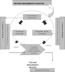 Соотношение философии и религии Философия Навчальні матеріали  Менеджмент системы качества реферат