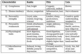 Vata Foods Chart Know Your Prakriti Are You Vata Pitta Or Kapha Ndtv Food