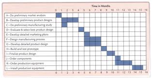 Gantt Chart Waterfall Legal Project Management Youre Doing It Wrong The Agile