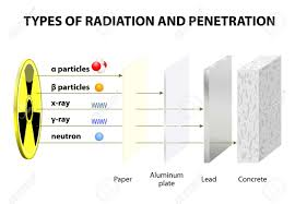 Types Of Radiation Chart Penetrating Power Of Various Types Of Radiation Comparison Of