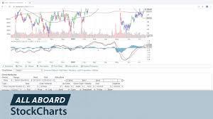Sharpcharts And Setup 11 16 Chip Anderson All Aboard Stockcharts