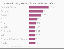 Gigabyte Chart Countries With The Highest Prices For 1gb Mobile Data In Africa