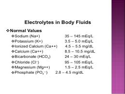 Fluid And Electrolyte Imbalance