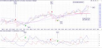 Asx Index Slack Investor