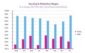 Nurse Salary What Do Nurses Earn Healthtimes
