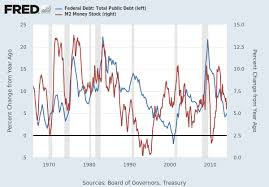 Federal Debt Total Public Debt Gfdebtn Fred St Louis Fed