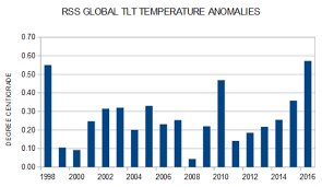Rss Confirm 2016 Is Tied With 1998 As Warmest Year Not A