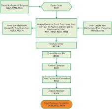 Preventive Maintenance Process Flow Chart Sap Consultant Bangladesh Sap Plant Maintenance Process Flow