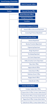 Information System Department Organizational Chart Organization Chart Daiichi Kogyo Corporation Website
