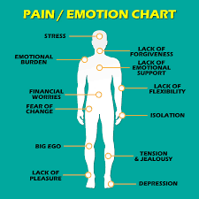 12 Types Of Pain That Are Directly Linked To Emotional