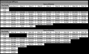 Average Salary Ceo Non Profit Organization National Guard