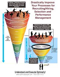 hiring process infographic people and process optimization resources improving the effectiveness of the hiring process up attributes of effective and predictive assessments for selection