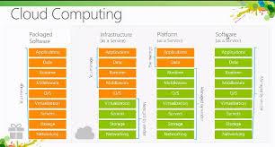 Iaas Vs Paas Saas Paas And Iaas Three Ways To Cloud Computing Blog From Ajay
