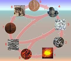 rock cycle  rock cycle