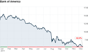 Citigroup 5 Year Stock Chart Bank Of America Stock Falls Below 5 Dec 19 2011