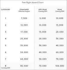 Ritz Carlton Rewards Chart Ultimate Guide To The New Combined Marriott Spg Ritz