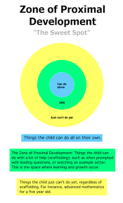Zpd Chart Lev Vygotskys Sociocultural Theory Scaffolding Zone Of