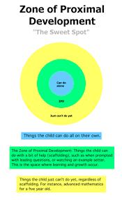 Scaffolding Definition Vygotsky Lev Vygotskys Sociocultural Theory Scaffolding Zone Of