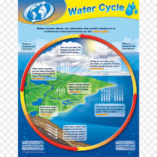 Water Resources Chart Water Cycle Chart Teacher Resource Teacher Png Download