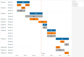 Create Gantt Chart Tableau Tableau 201 How To Make A Gantt Chart