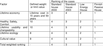 weights of the lifetime quality factors