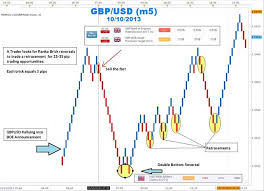 Trading Trends With Renko Charts