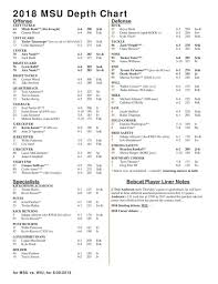 Msu Depth Chart Msu Week 1 Depth Chart Montana State University