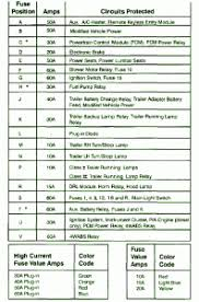 2000 ford expedition gem module location wiring diagram for car 97 f150 interior fuse box diagram on 2000 ford expedition gem module location