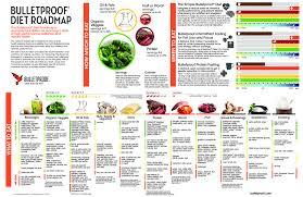 Bulletproof Food Chart The Complete Bulletproof Diet Roadmap Bulletproof Diet