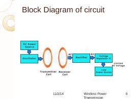 block diagram of wireless power transmission ireleast info wireless power transmission circuit diagram ppt wireless auto wiring block