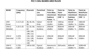 Solved Low Tx Power Levels On Cisco 3702i Ap Cisco Community