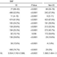 Bnp Levels Chart Flow Chart Diagram Bnp Indicates B Type Natriuretic Peptide