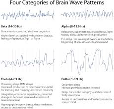 Binaural Frequency Chart Binaural Beats Can Change Your Life Altered Mind Waves