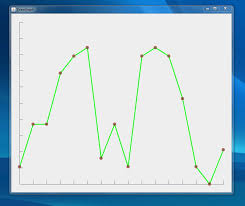 How To Create A Chart In Java Swing Drawing A Simple Line Graph In Java Stack Overflow
